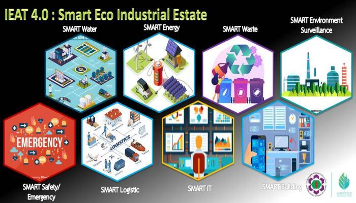 โครงการพัฒนา IEAT 4.0 : Smart Eco Industrial Estate ปีงบประมาณ 2564